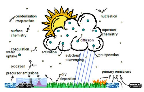aerosol_clouds