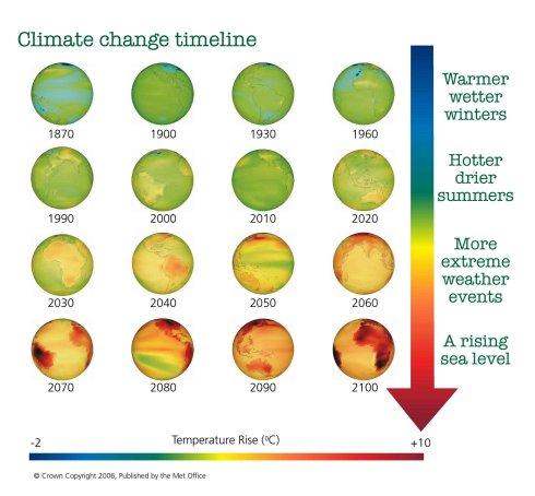 climatechangetimeline